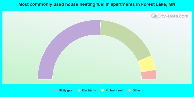 Most commonly used house heating fuel in apartments in Forest Lake, MN