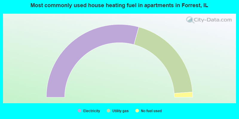 Most commonly used house heating fuel in apartments in Forrest, IL