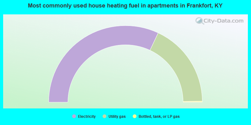 Most commonly used house heating fuel in apartments in Frankfort, KY