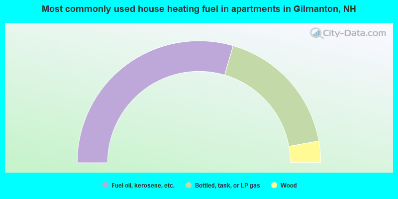 Most commonly used house heating fuel in apartments in Gilmanton, NH
