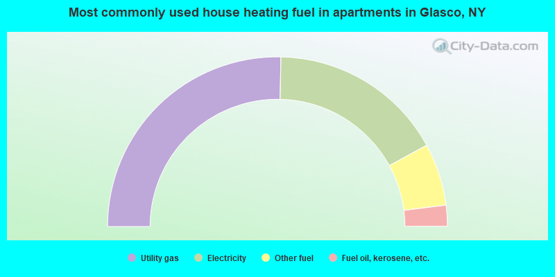 Most commonly used house heating fuel in apartments in Glasco, NY