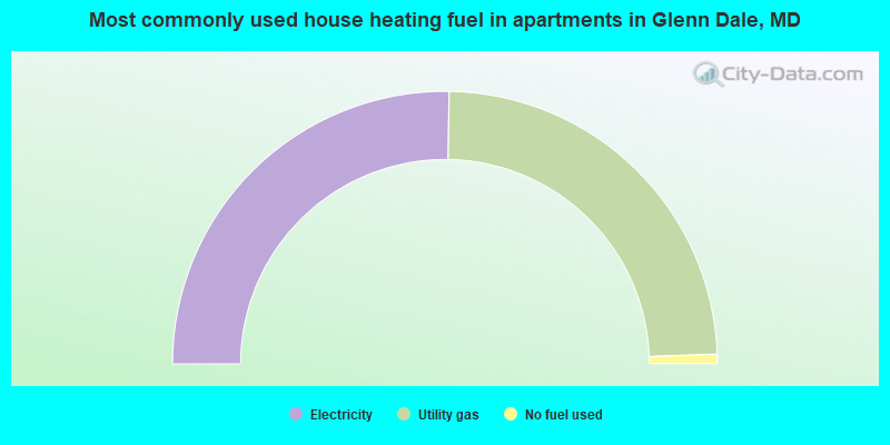 Most commonly used house heating fuel in apartments in Glenn Dale, MD