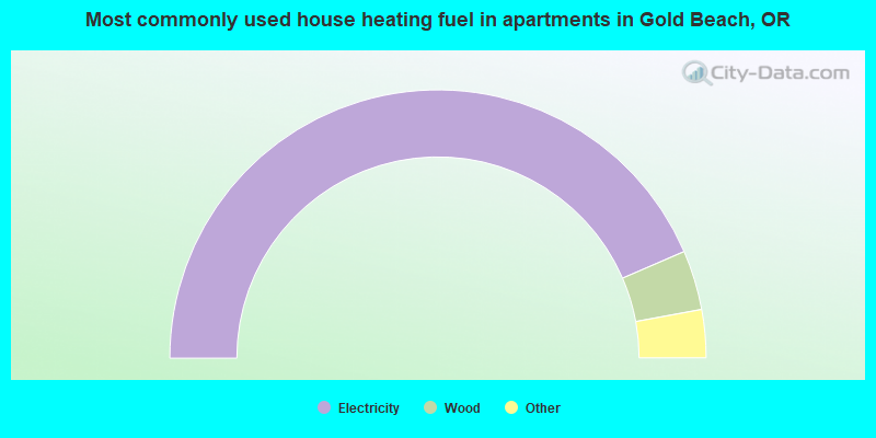 Most commonly used house heating fuel in apartments in Gold Beach, OR