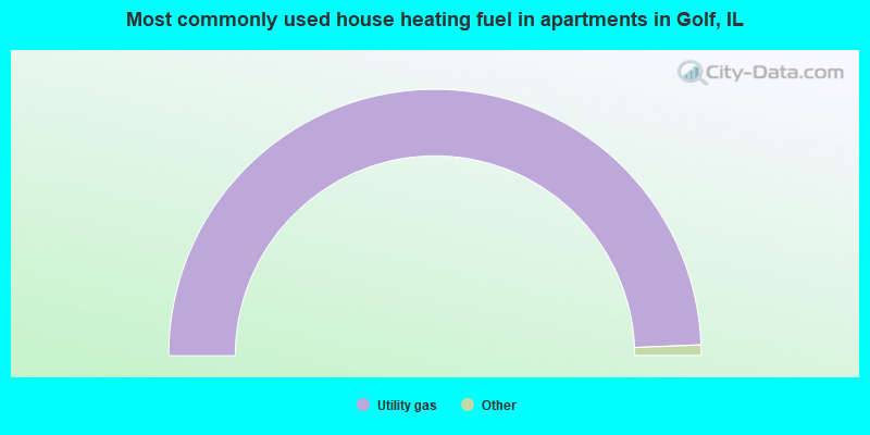 Most commonly used house heating fuel in apartments in Golf, IL