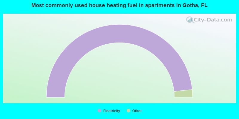 Most commonly used house heating fuel in apartments in Gotha, FL