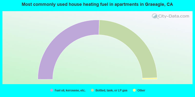 Most commonly used house heating fuel in apartments in Graeagle, CA
