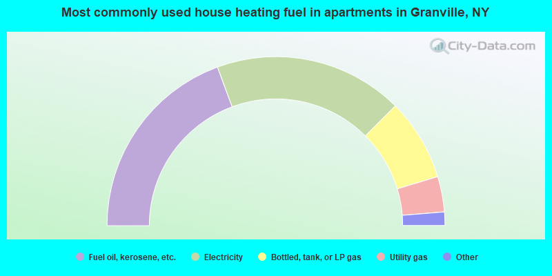 Most commonly used house heating fuel in apartments in Granville, NY