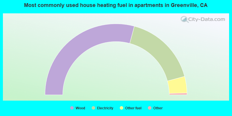 Most commonly used house heating fuel in apartments in Greenville, CA