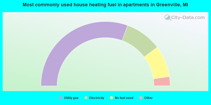 Most commonly used house heating fuel in apartments in Greenville, MI