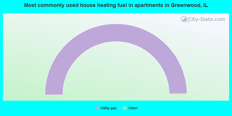 Most commonly used house heating fuel in apartments in Greenwood, IL
