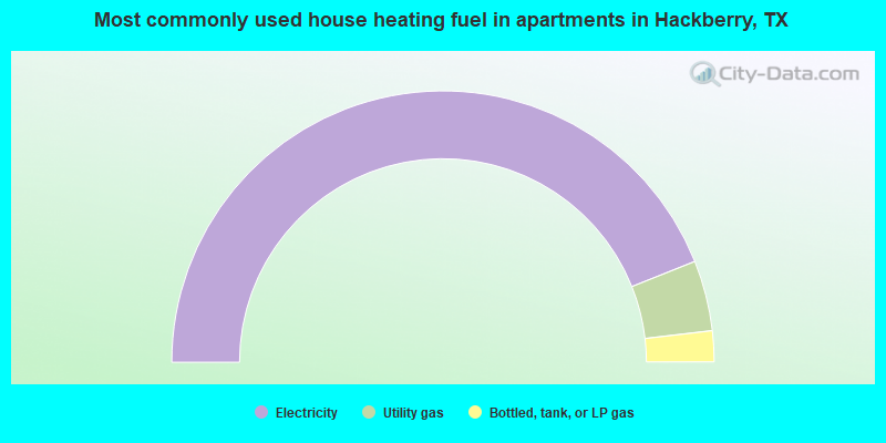 Most commonly used house heating fuel in apartments in Hackberry, TX