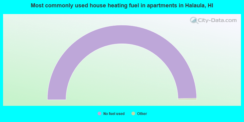 Most commonly used house heating fuel in apartments in Halaula, HI