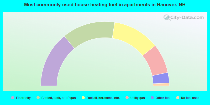 Most commonly used house heating fuel in apartments in Hanover, NH