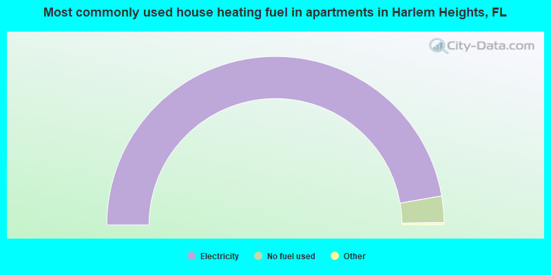 Most commonly used house heating fuel in apartments in Harlem Heights, FL