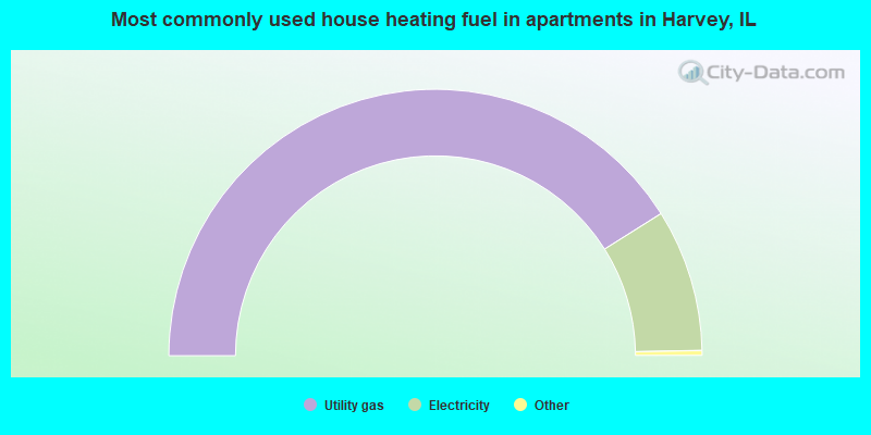 Most commonly used house heating fuel in apartments in Harvey, IL
