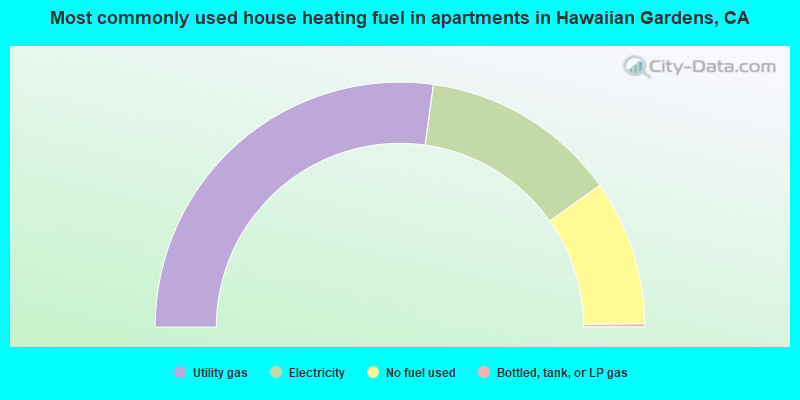 Most commonly used house heating fuel in apartments in Hawaiian Gardens, CA