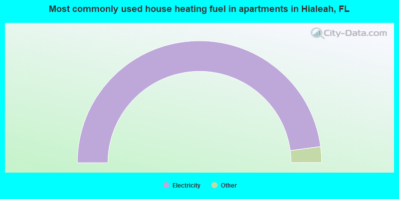 Most commonly used house heating fuel in apartments in Hialeah, FL