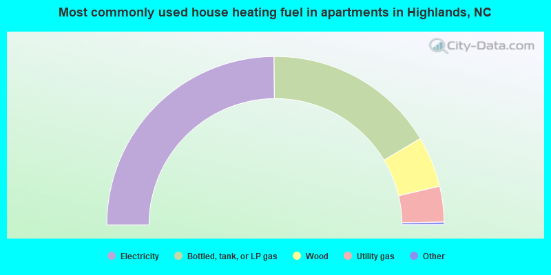 Most commonly used house heating fuel in apartments in Highlands, NC