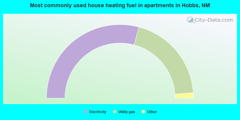 Most commonly used house heating fuel in apartments in Hobbs, NM