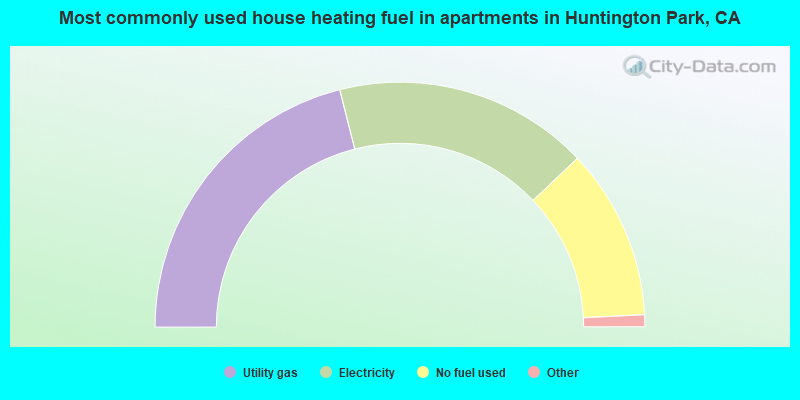 Most commonly used house heating fuel in apartments in Huntington Park, CA