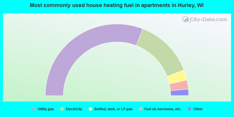 Most commonly used house heating fuel in apartments in Hurley, WI