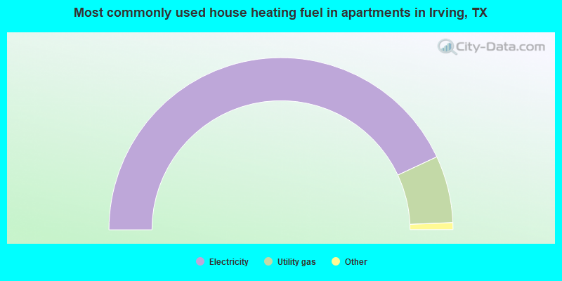 Most commonly used house heating fuel in apartments in Irving, TX