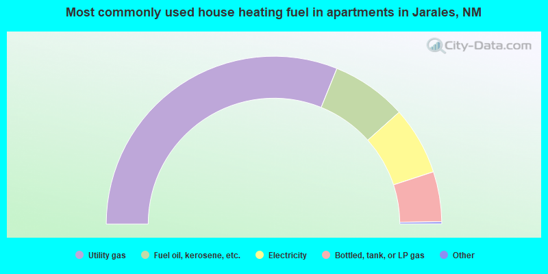 Most commonly used house heating fuel in apartments in Jarales, NM