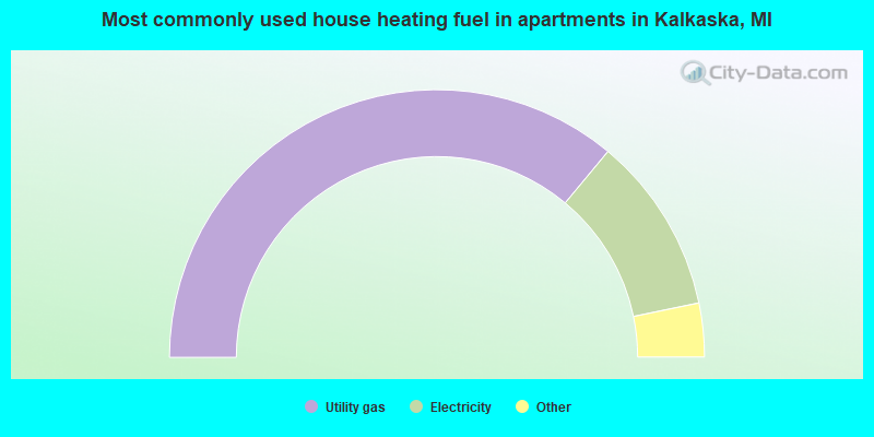Most commonly used house heating fuel in apartments in Kalkaska, MI