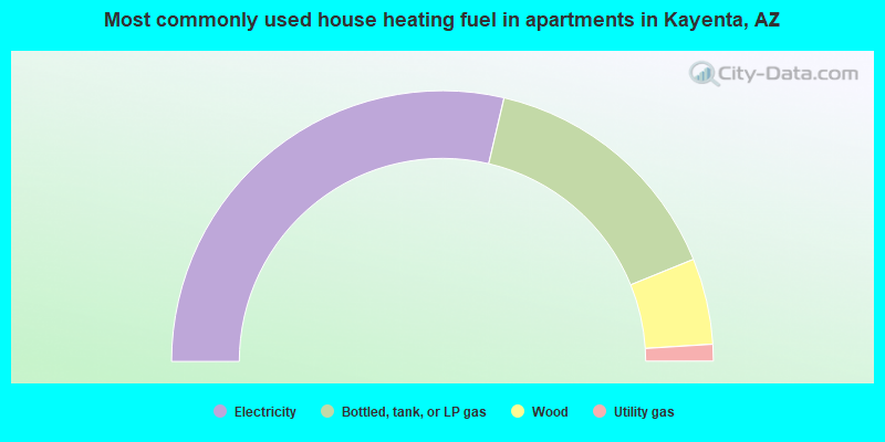 Most commonly used house heating fuel in apartments in Kayenta, AZ