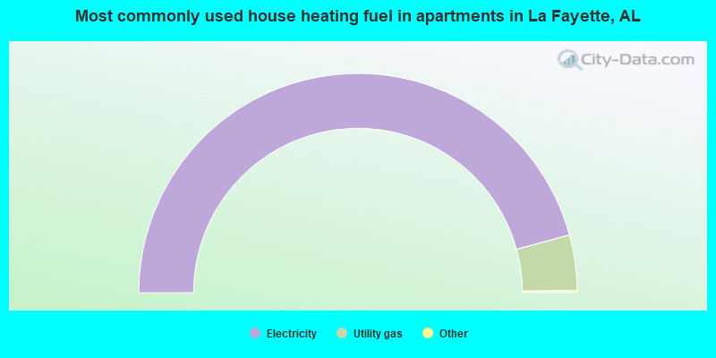 Most commonly used house heating fuel in apartments in La Fayette, AL