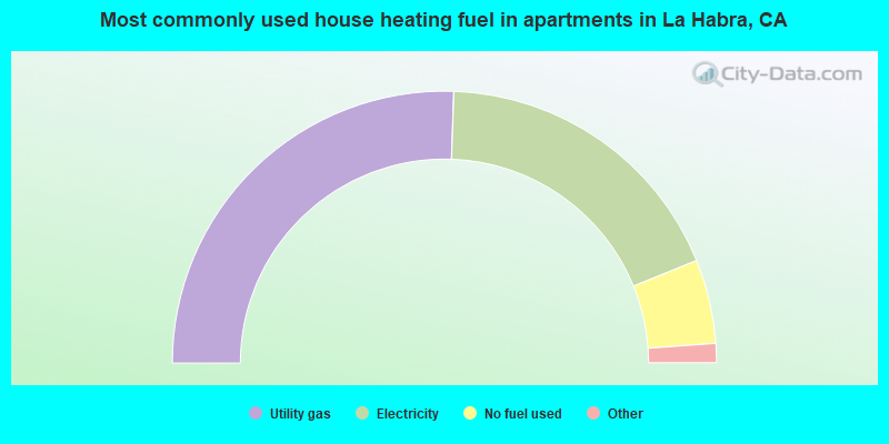 Most commonly used house heating fuel in apartments in La Habra, CA