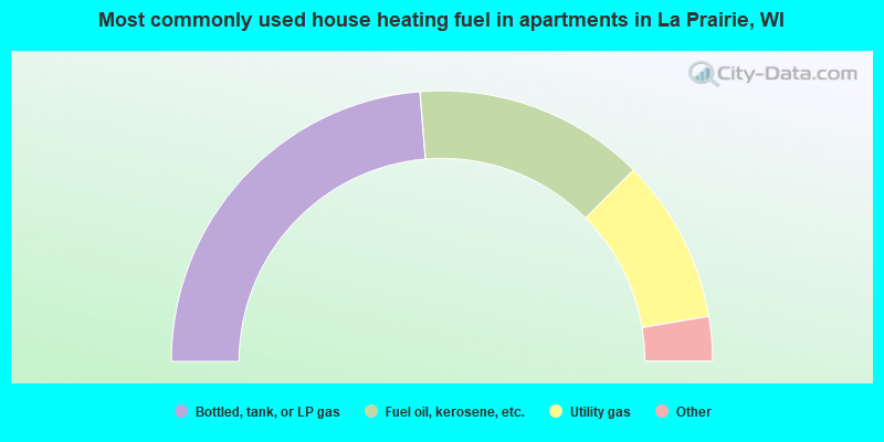 Most commonly used house heating fuel in apartments in La Prairie, WI