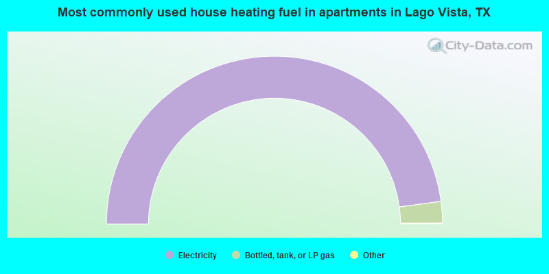 Most commonly used house heating fuel in apartments in Lago Vista, TX
