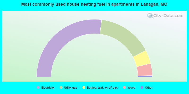 Most commonly used house heating fuel in apartments in Lanagan, MO