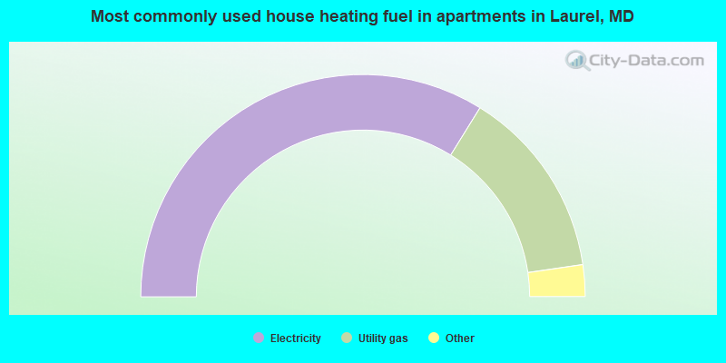 Most commonly used house heating fuel in apartments in Laurel, MD