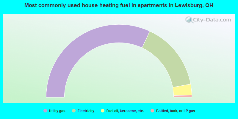 Most commonly used house heating fuel in apartments in Lewisburg, OH