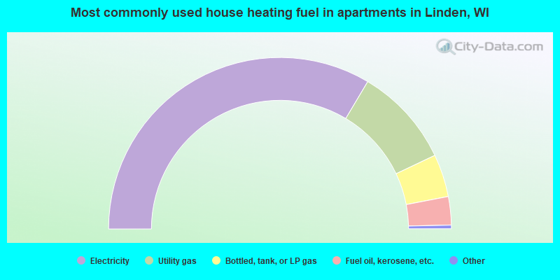 Most commonly used house heating fuel in apartments in Linden, WI