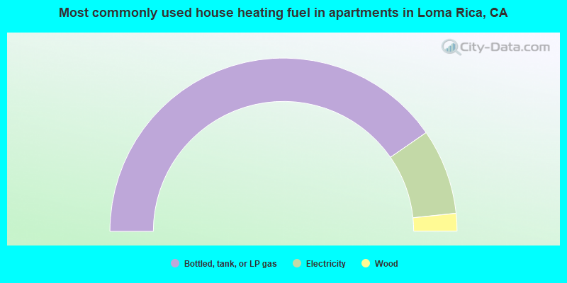 Most commonly used house heating fuel in apartments in Loma Rica, CA