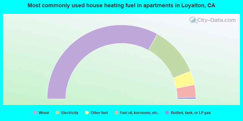 Most commonly used house heating fuel in apartments in Loyalton, CA