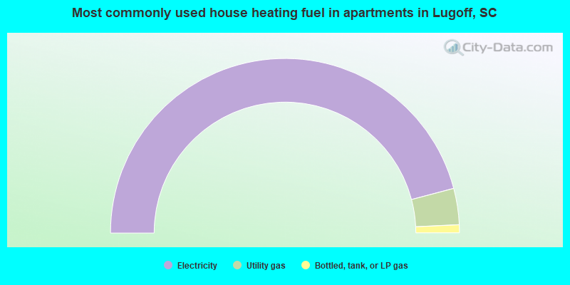 Most commonly used house heating fuel in apartments in Lugoff, SC