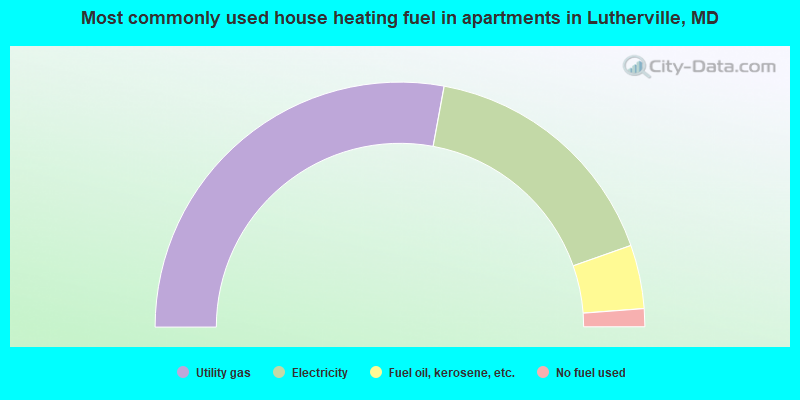 Most commonly used house heating fuel in apartments in Lutherville, MD