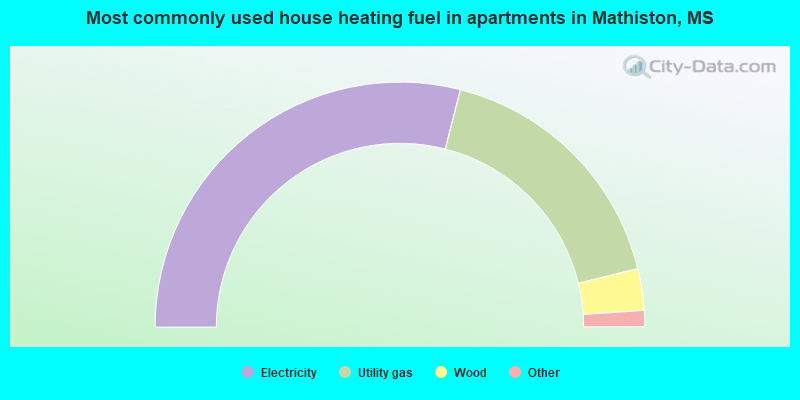 Most commonly used house heating fuel in apartments in Mathiston, MS