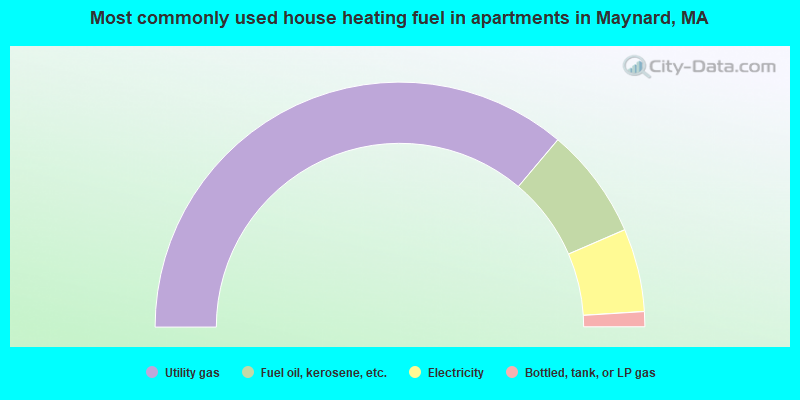 Most commonly used house heating fuel in apartments in Maynard, MA