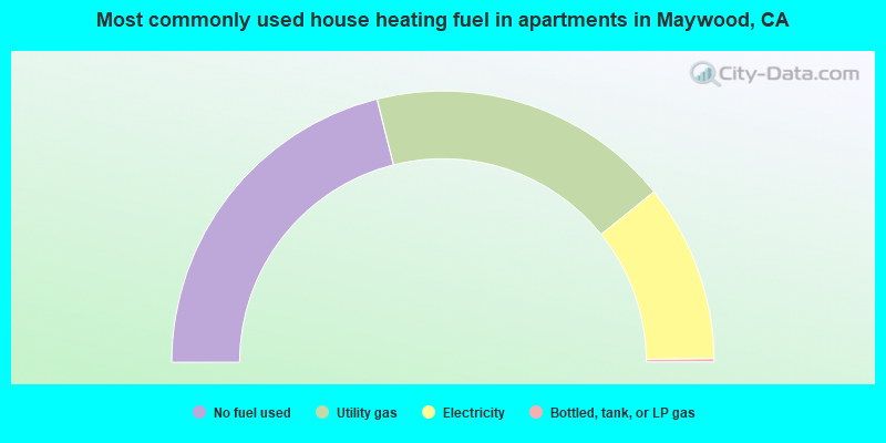 Most commonly used house heating fuel in apartments in Maywood, CA