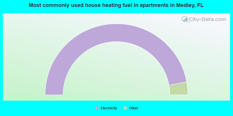 Most commonly used house heating fuel in apartments in Medley, FL