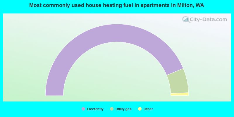 Most commonly used house heating fuel in apartments in Milton, WA