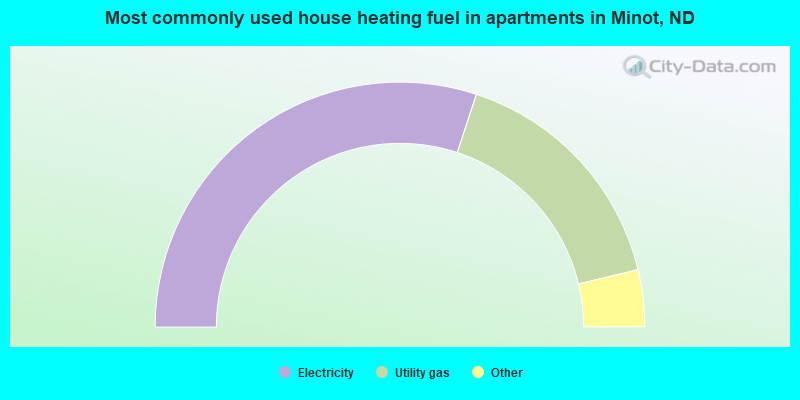 Most commonly used house heating fuel in apartments in Minot, ND