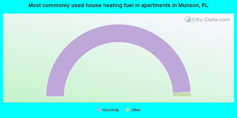 Most commonly used house heating fuel in apartments in Munson, FL