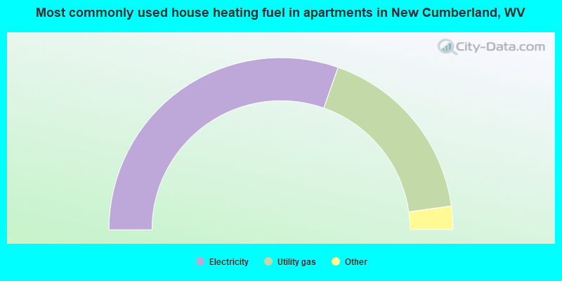Most commonly used house heating fuel in apartments in New Cumberland, WV