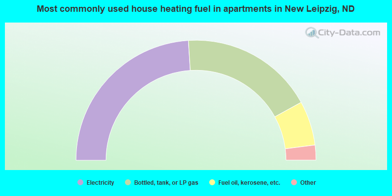 Most commonly used house heating fuel in apartments in New Leipzig, ND